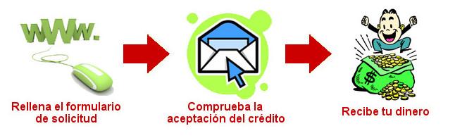 Pasos para solicitar créditos rápidos en Creditosrapidos10min